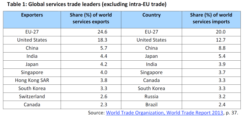 Global services trade leaders (excluding intra-EU trade)