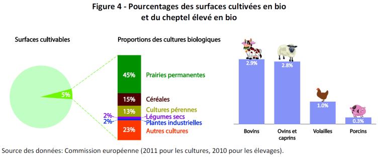Pourcentages des surfaces cultivées en bio et du cheptel élevé en bio