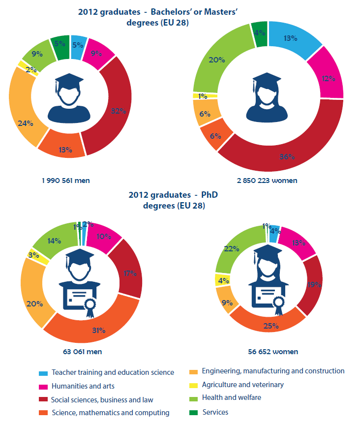 Women and education in the EU