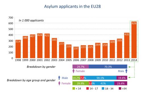 Asylum applicants in the EU28