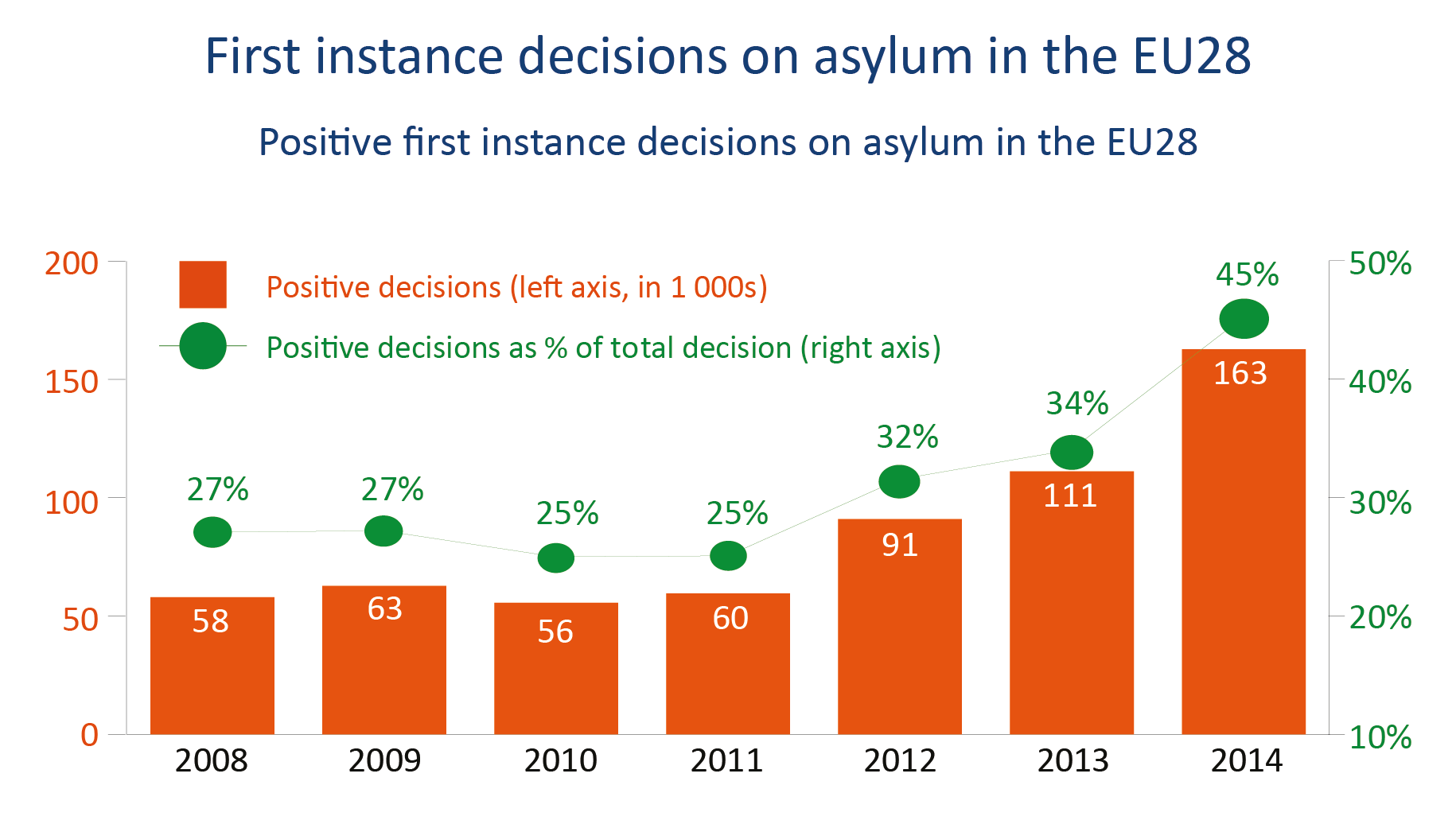 Positive first instance decisions on asylum in the EU28
