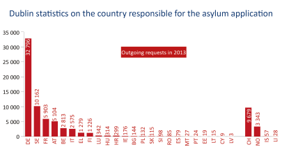 Dublin statistics on the country responsible for the asylum application