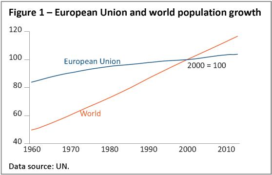 European Union and world population growth