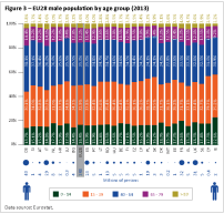 EU28 male population by age group (2013)