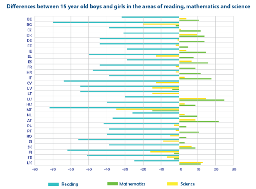 Differences between 15 year old boys and girls in the areas of reading, mathematics and science