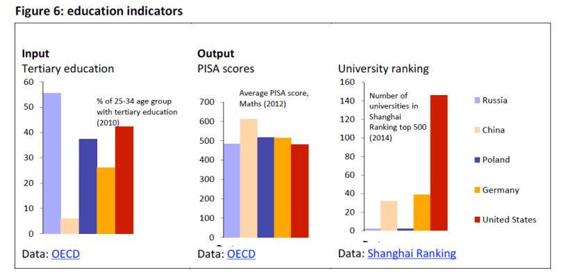 Education indicators