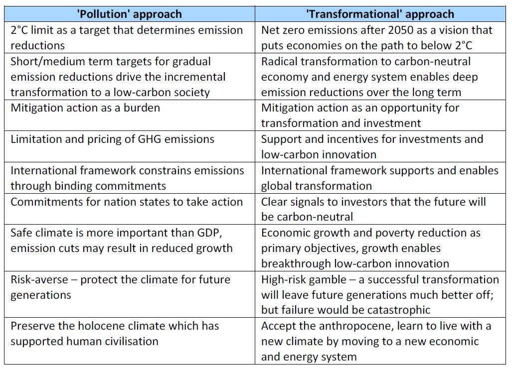 'Pollution' approach Vs. 'Transformational' approach