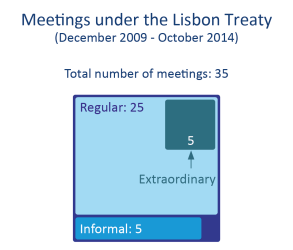 Meetings under the Lisbon Treaty (December 2009 - October 2014)