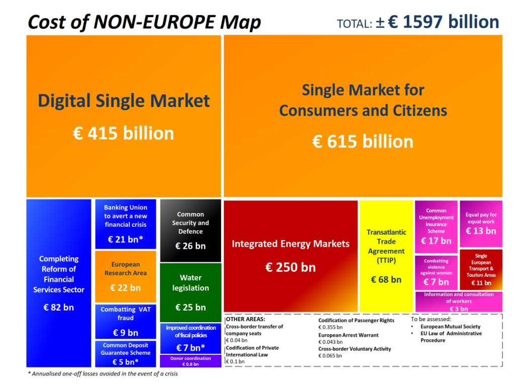 Mapping the Cost of Non-Europe, 2014 -19: Third edition (April 2015)