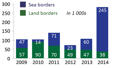 Illegal border crossings by third-country citizens via sea or land routes