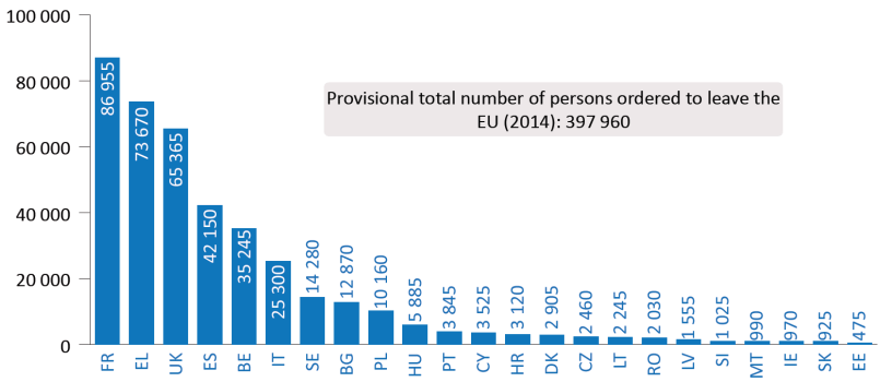 Number of persons ordered to leave the EU (2014)