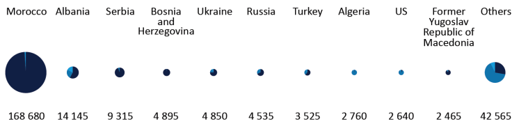 Top 10 nationalities of persons refused entry in the EU (2014)
