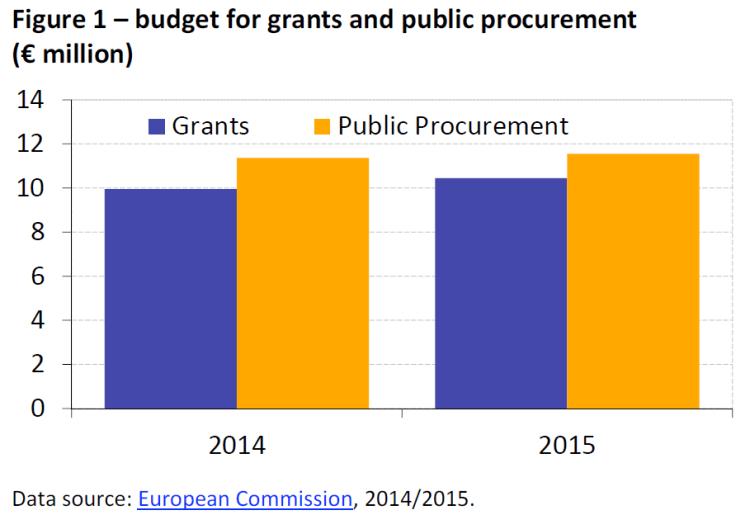 budget for grants and public procurement (€ million)