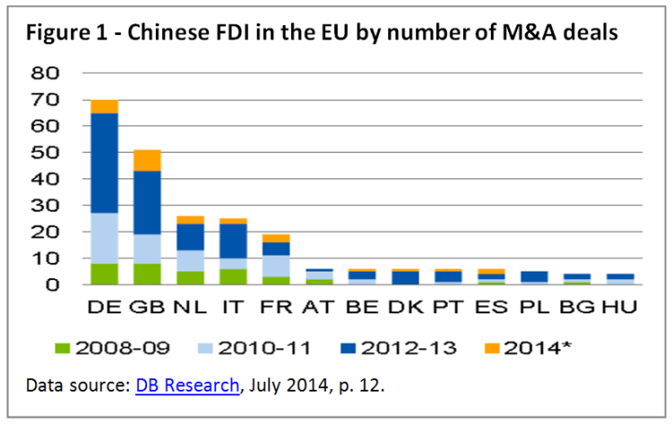 Chinese FDI in the EU by number of M&A deals