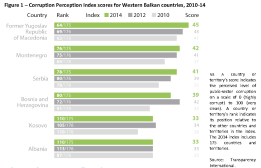Corruption Perception Index scores for Western Balkan countries, 2010-14