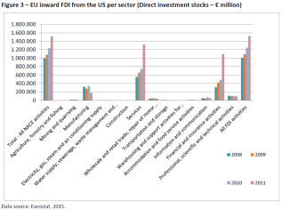 EU inward FDI from the US per sector (Direct investment stocks – € million)