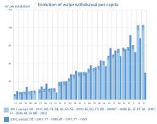 Evolution of water withdrawal per capita