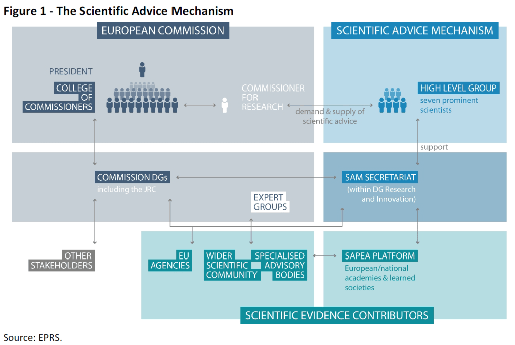 12 Graphs: Seven eminent scientists