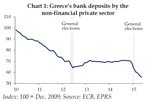 Greece's bank deposits by the non-financial private sector