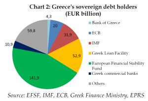 Greece's sovereign debt holders (EUR billion)