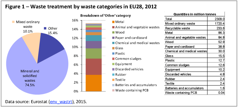 Waste treatment by waste categories in EU28, 2012