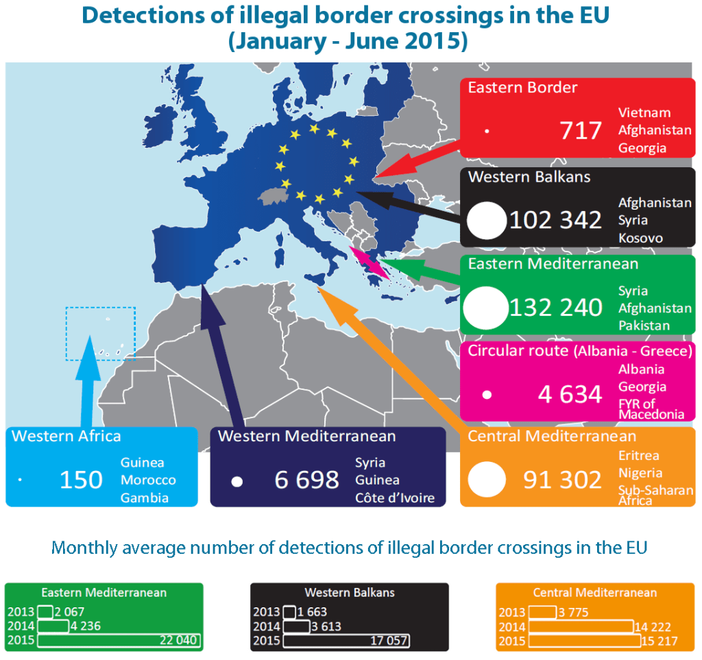 EU migratory challenge: Possible responses to the refugee crisis