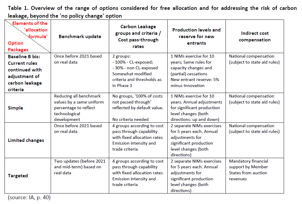 Overview of the range of options considered for free allocation and for addressing the risk of carbon leakage, beyond the 'no policy change' option