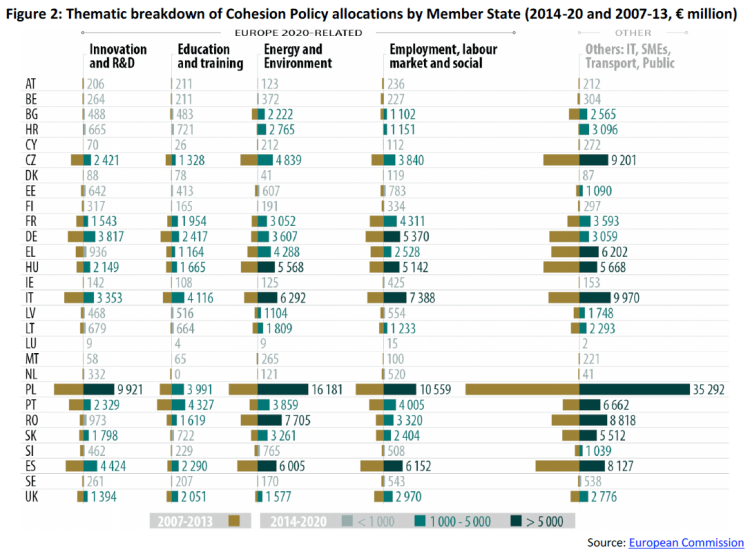 Thematic breakdown of Cohesion Policy allocations by Member State (2014-20 and 2007-13, € million)