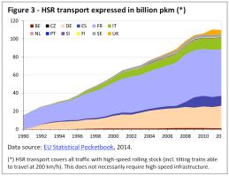 HSR transport expressed in billion pkm