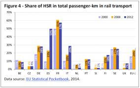 Share of HSR in total passenger-km in rail transport