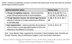 National Authorities actions to promote the publication of the link between national and European political parties