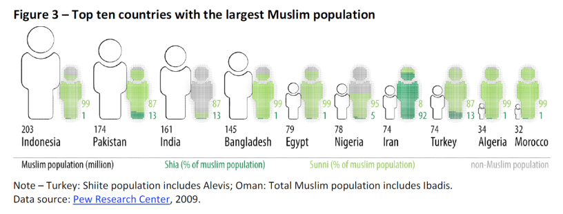 Top ten countries with the largest Muslim population