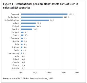 Occupational pension plans' assets as % of GDP in selected EU countries