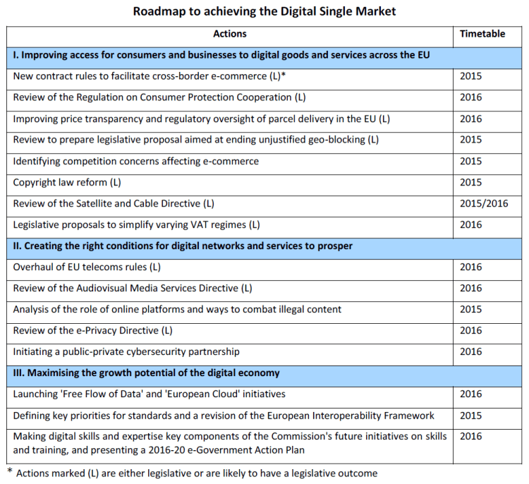 Roadmap to achieving the Digital Single Market