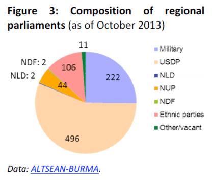 Composition of regional parliaments in Myanmar/Burma
