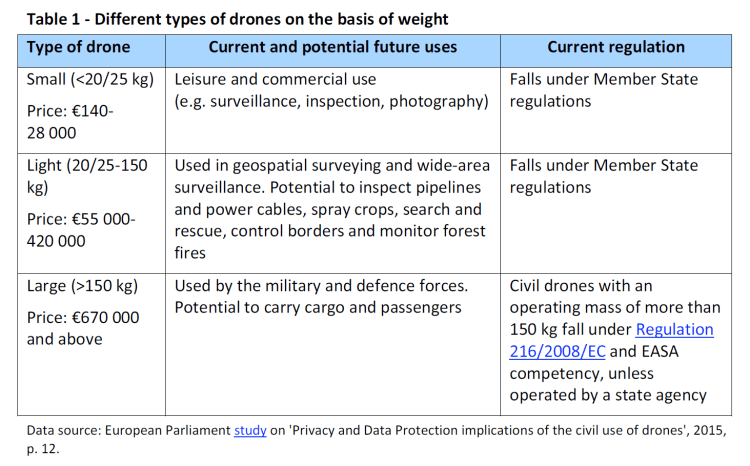 Different types of drones on the basis of weight