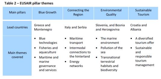 EUSAIR pillar themes