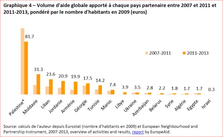Volume d'aide globale apporté à chaque pays partenaire entre 2007 et 2011 et 2011-2013, pondéré par le nombre d'habitants en 2009 (euros)