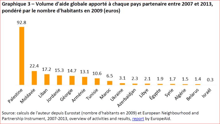 Volume d'aide globale apporté à chaque pays partenaire entre 2007 et 2013, pondéré par le nombre d'habitants en 2009 (euros)