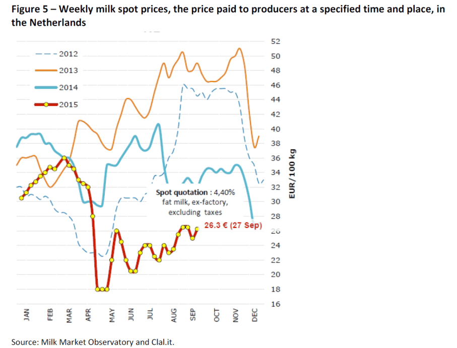 Weekly milk spot prices, the price paid to producers at a specified time and place, in the Netherlands