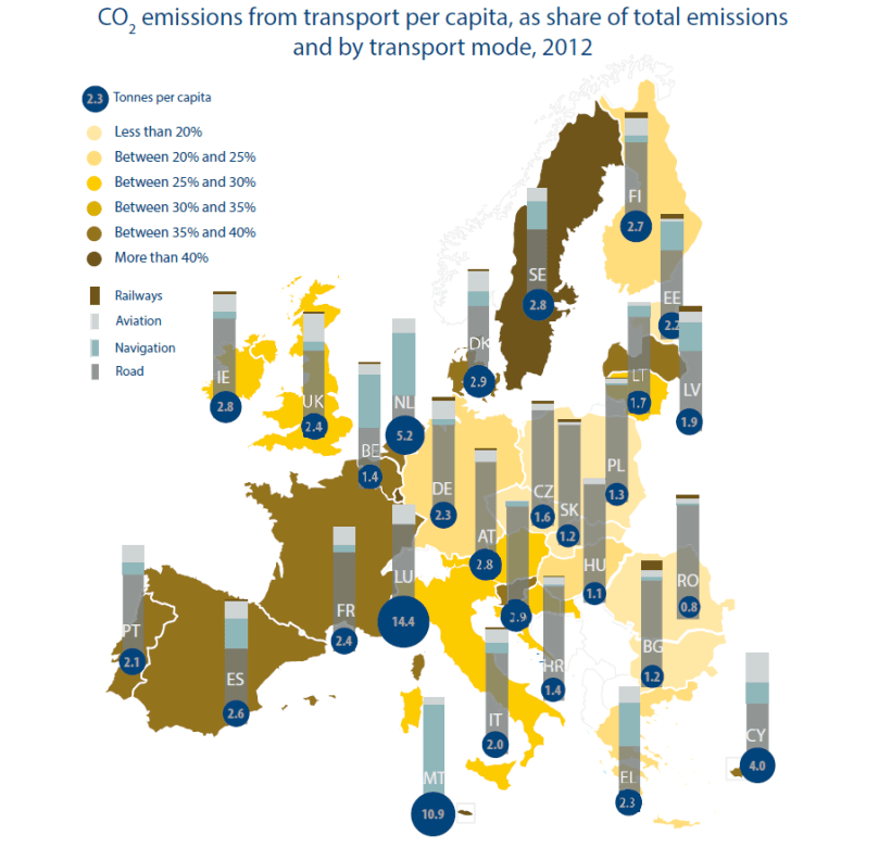 CO2 emmissions from transport per capita as share of total emissions and by transport mode 2012