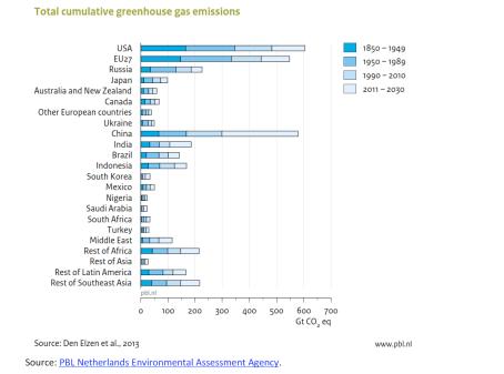 Total cumulative greenhouse gas emissions