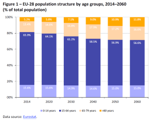 EU-28 population structure by age groups, 2014-2060 (% of total population)