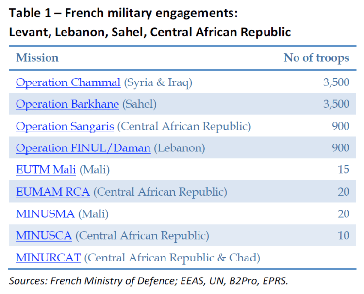 French military engagements