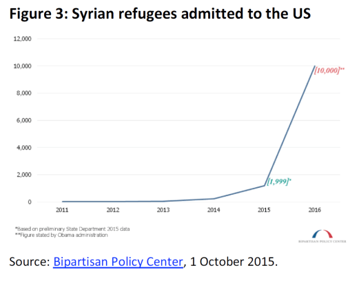 Syrian refugees admitted to the US