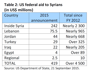 US federal aid to Syrians (in US dolar millions)