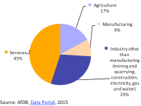 Composition of GDP by sectors in Africa in 2013 (value added to GDP)