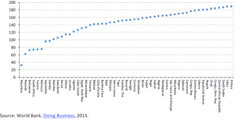 Ease of doing businesses, Economy rankings