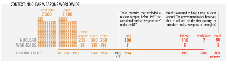 CONTEXT: NUCLEAR WEAPONS WORLDWIDE