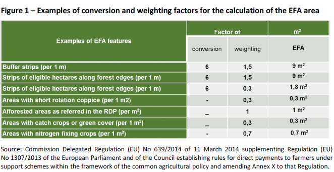 Examples of conversion and weighting factors for the calculation of the EFA area